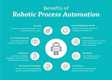 Benefits of Robotic Process Automation (RPA)
